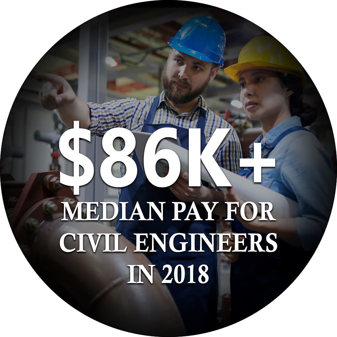 $87,620 Median pay for civil engineers in 2018